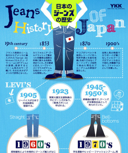 history-of-jeans